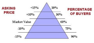 Pricing to Sell Pyramid